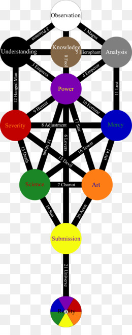 Sefirot Png Free Download Tree Of Life According to the wisdom of kabbalah, such a state marks the beginning of our ascent from this world up the tree of life, to our source. subpng